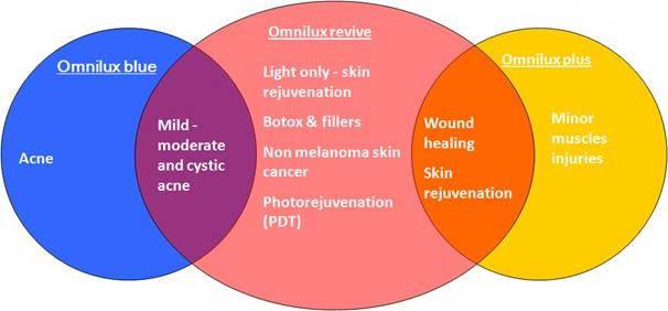 Συσκευή φωτοδυναμικής θεραπείας, Omnilux™ PDT, Phototherapeutics Ltd 7